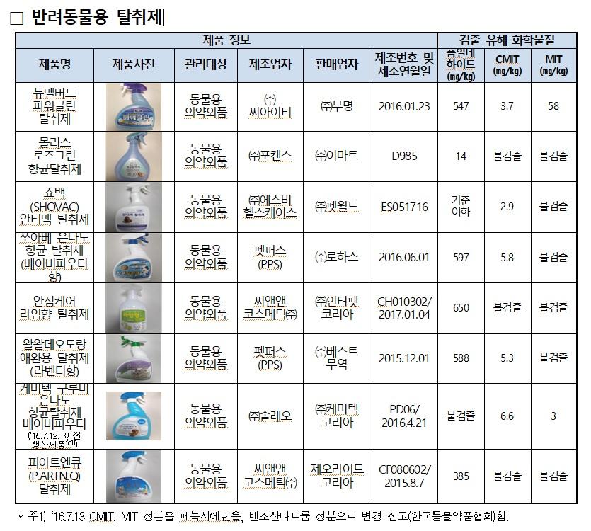 사진=한국소비자원 제공(이하)