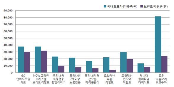 사진=국내 오프라인 평균가격과 브랜드국 평균가격 비교(소비자시민모임 제공)