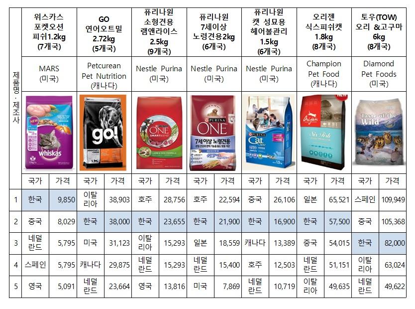 사진=반려동물 사료의 국내외 가격비교(한국1~3위제품)