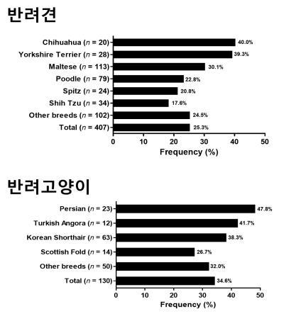 사진=반려동물 품종별 알레르기 빈도(길병원 제공)